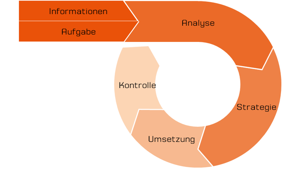 Der Prozess der PR-Konzeption zur Strategie