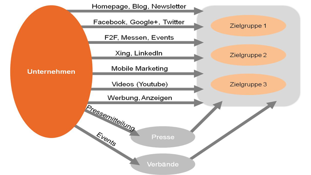 Multi-Channel-Publishing ist zentral in der PR