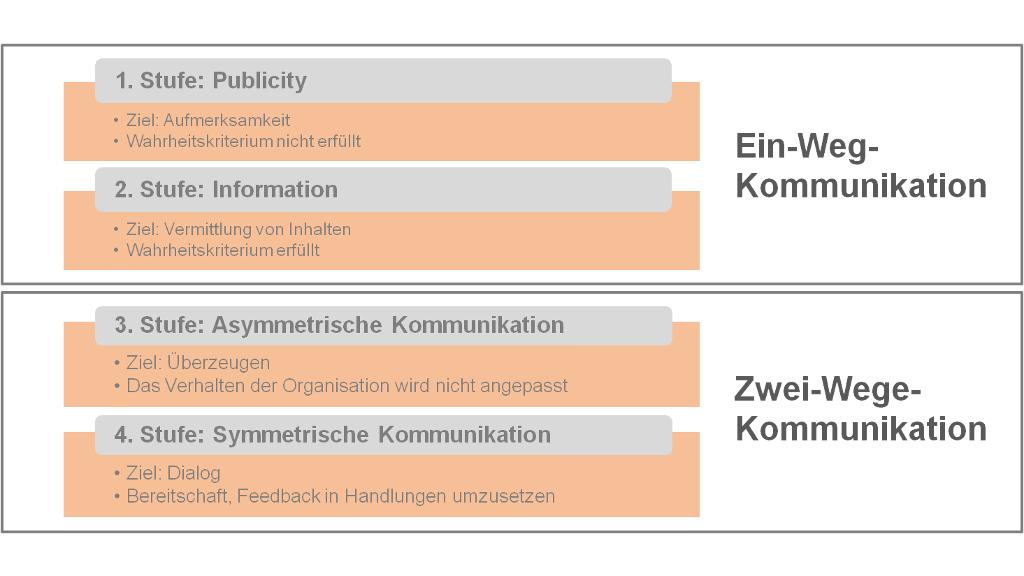 PR-Modell nach Grunig/Hunt mit 4 Stufen - Scheidtweiler PR Agentur aus Bremen