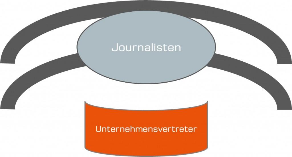 Gute Pressearbeit - Pressekonferenz - Scheidtweiler PR