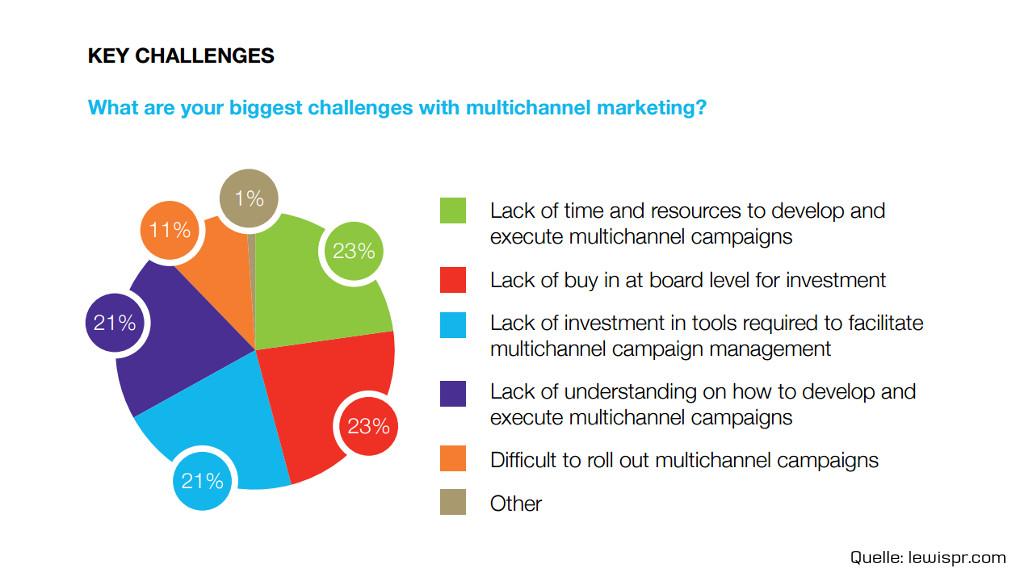 Artikel: Die größten Herausforderungen im Multi-Channel-Marketing - PR-Blog aus Bremen