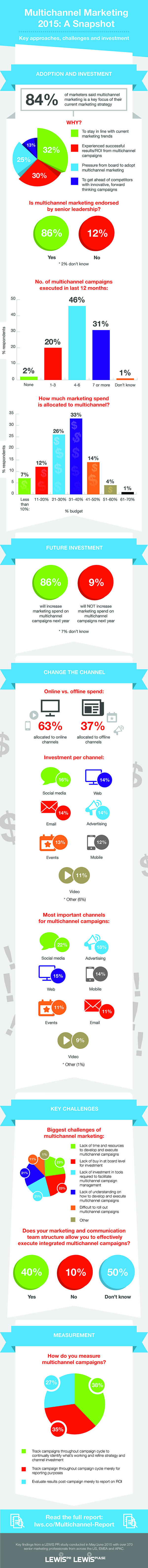 Infografik: Multichannel-Marketing 2015, Quelle: lewispr