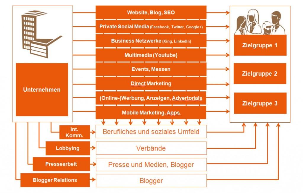 Multi-Channel-Publishing als Standard in der digitalen Transformation - PR-Blog Bremen