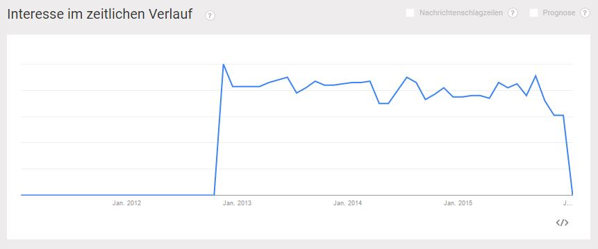 Blogger Relations bei Google Trends 2011 bis 2016 - PR-Blog Bremen