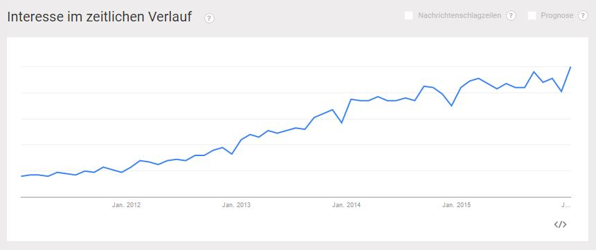 Content Marketing bei Google Trends 2011 bis 2016 - PR-Blog Bremen