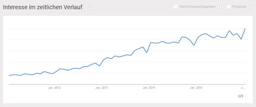 Content Marketing bei Google Trends 2011 bis 2016 - PR-Blog Bremen