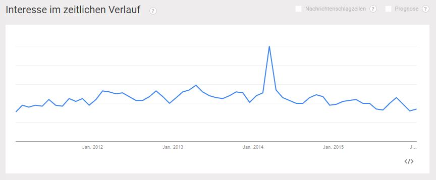 Crowdsourcing bei Google Trends 2011 bis 2016 - PR-Blog Bremen
