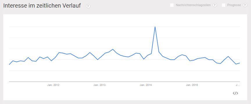 Crowdsourcing bei Google Trends 2011 bis 2016 - PR-Blog Bremen