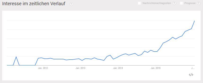 Influencer Marketing bei Google Trends 2011 bis 2016 - PR-Blog Bremen
