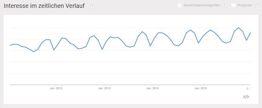 Storytelling bei Google Trends 2011 bis 2016 - PR-Blog Bremen