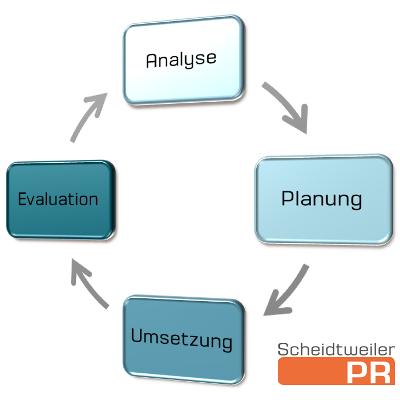Der Konzeptionsprozess - Evaluation in der PR