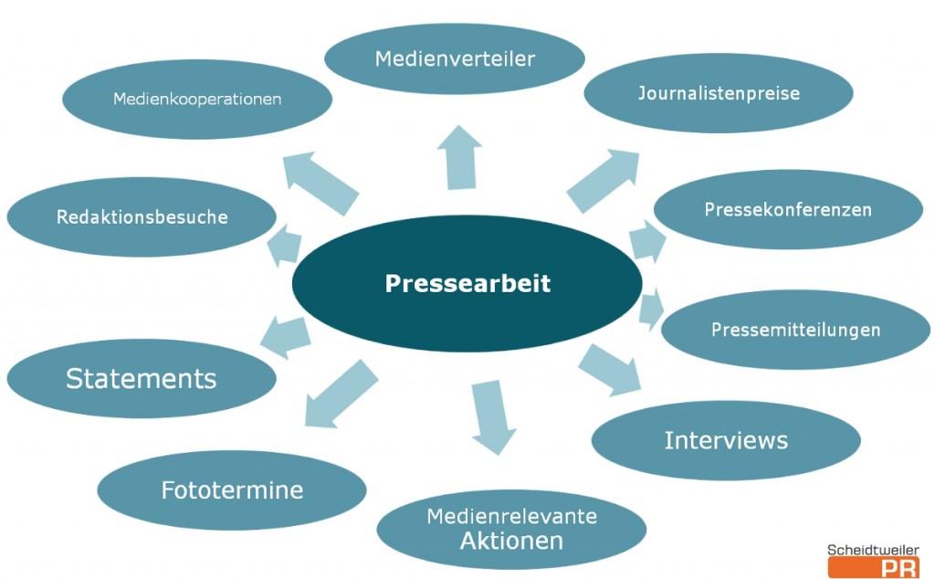 Pressearbeit als klassische PR-Grundlage - Scheidtweiler PR
