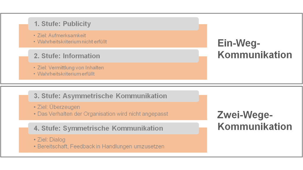 pr modell nach grunighunt mit 4 stufen scheidtweiler pr agentur aus bremen - Kommunikationsmodelle Beispiele