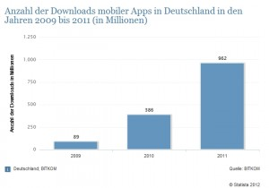 App Download Statistik