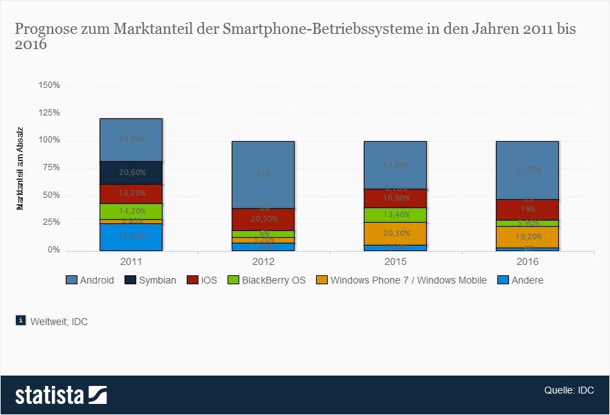 Prognose Marktanteil der Smartphone-Betriebssysteme 2011 - 2016