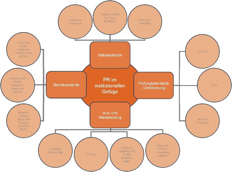 Institutionen der PR-Branche