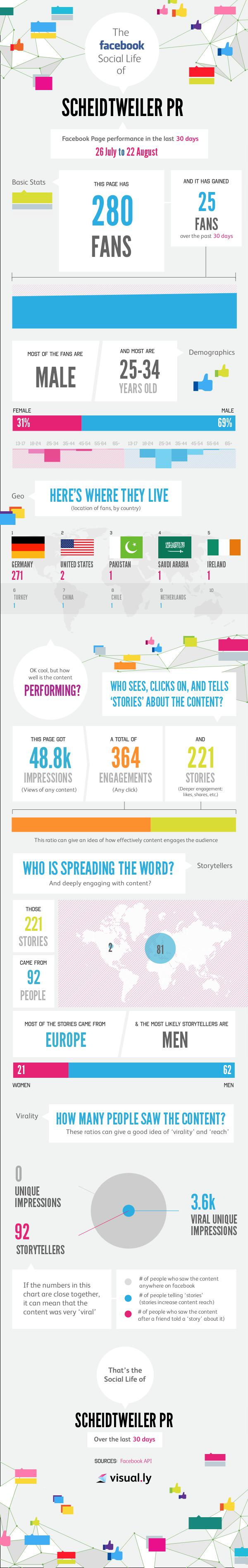 Infografik Scheidtweiler PR bei Facebook