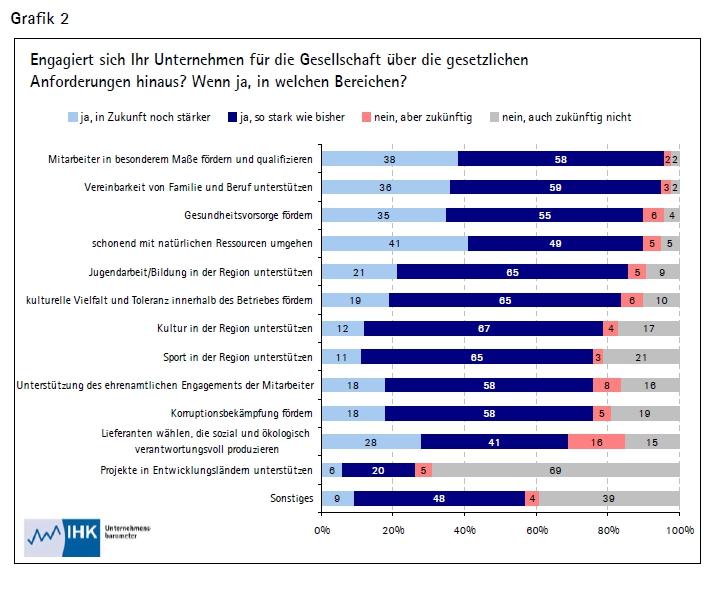 Artikel: CSR in Unternehmen - Bremen