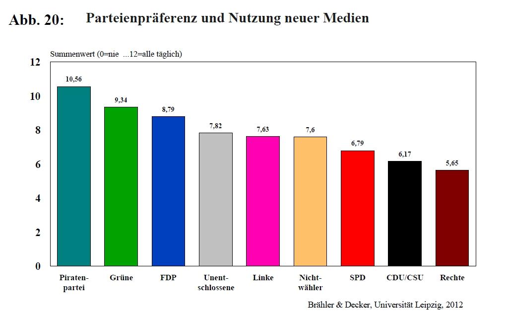 Parteien und Neue Medien - Brähler und Decker – Universität Leipzig 2012