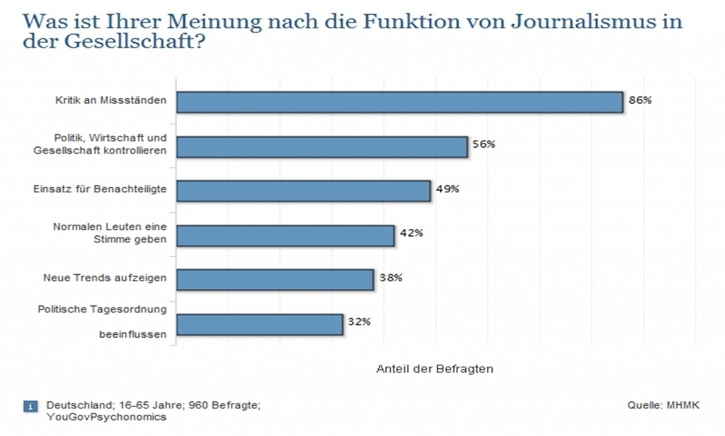 Rolle des Journalismus - Scheidtweiler PR - Quelle: MHMK, statista