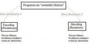 Encoding-Decoding-Modell - Kommunikation - Scheidtweiler PR
