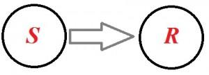 Stimulus-Response-Modell - Kommunikation und PR