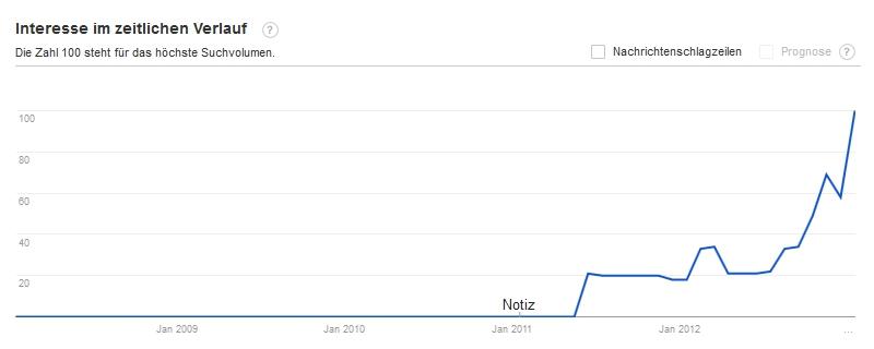 Buzzword - Content Marketing - Scheidtweiler PR
