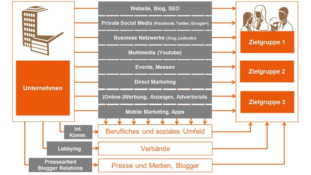 Artikel: Multi-Channel-Publishing als PR-Königsweg - PR-Blog aus Bremen