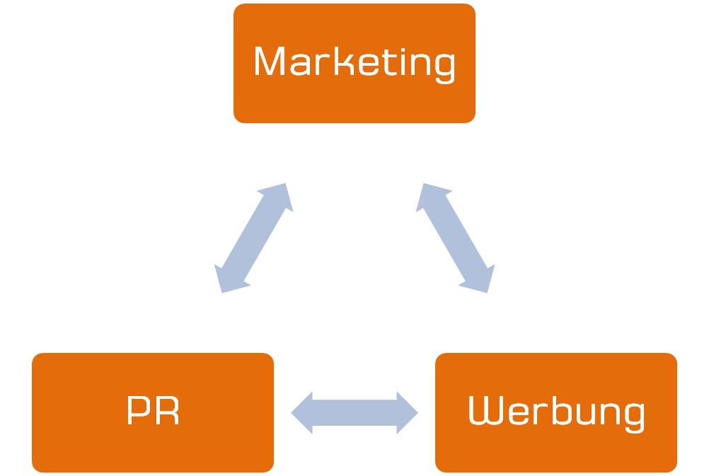 Marketing - Werbung - PR - Scheidtweiler PR