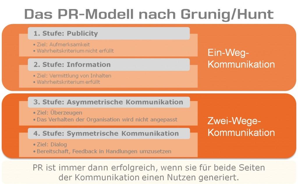 propaganda der anfang von pr - Kommunikationsmodelle Beispiele