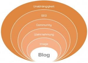 Chancen des Corporate Blog - Scheidtweiler PR
