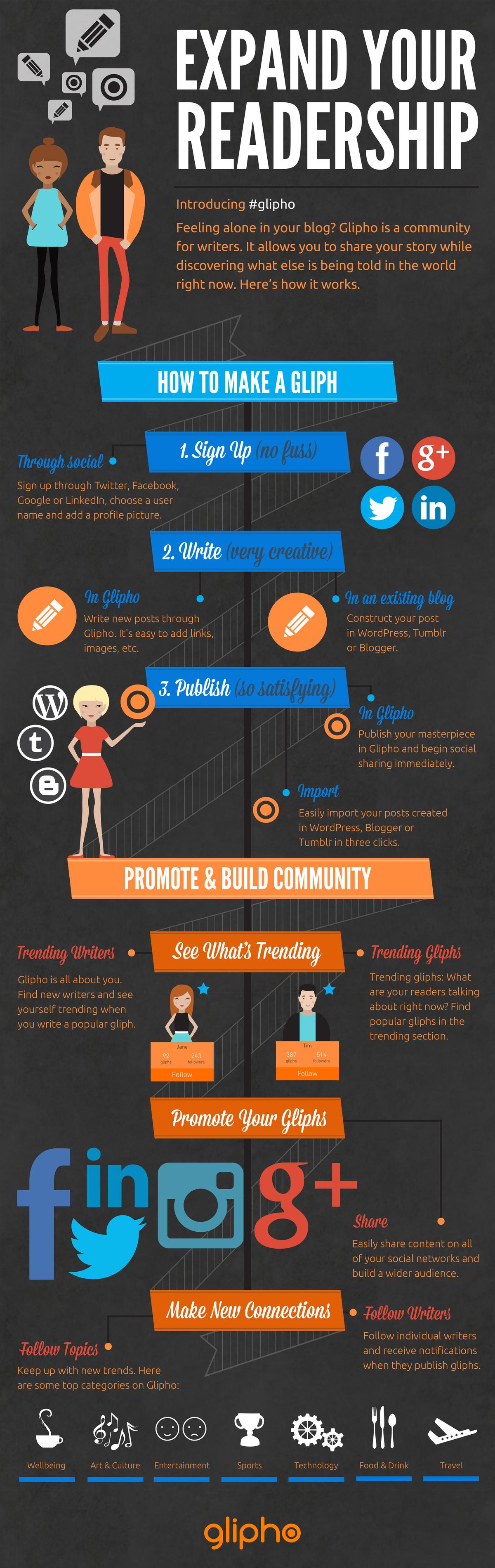 Infografik: Wie funktioniert Glipho?