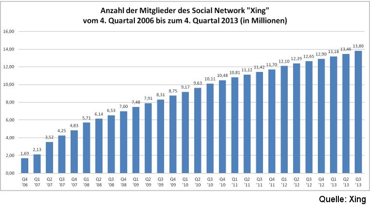 Anzahl Mitglieder Xing seit 2006 - statista.de Scheidtweiler PR Bremen
