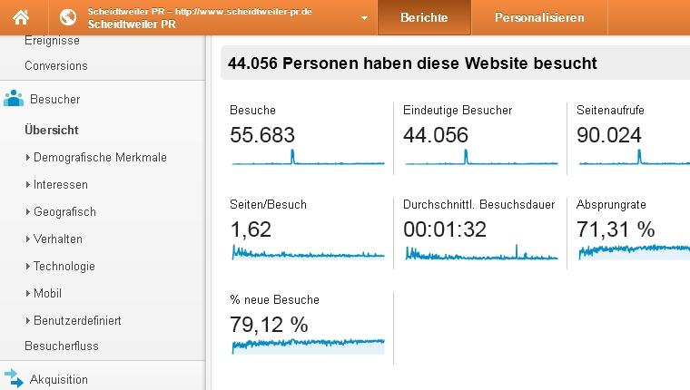 Artikel: Google Analytics für die Evaluation - Scheidtweiler PR Bremen