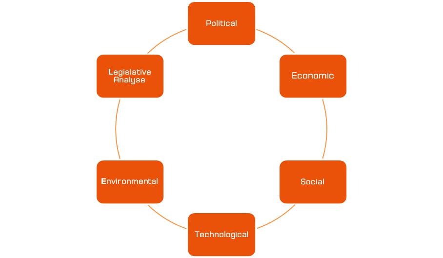 Die Analyse-Methoden für die PR-Strategie, von Laura Segelke | PR ...
