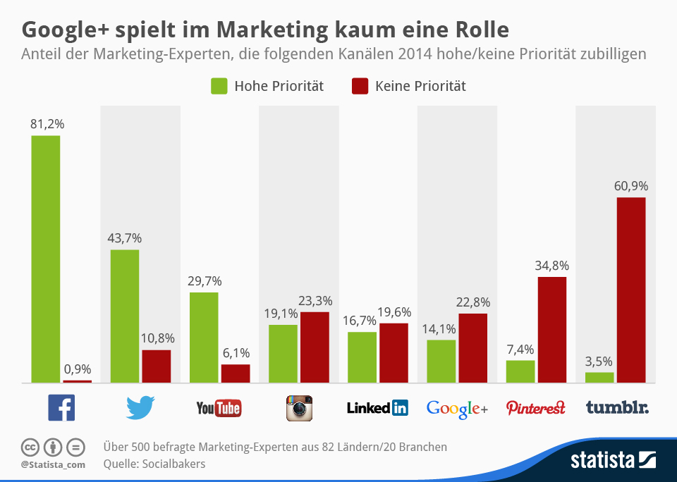 Google+ ohne Chance im Marketing-Mix? Infografik von statista.de