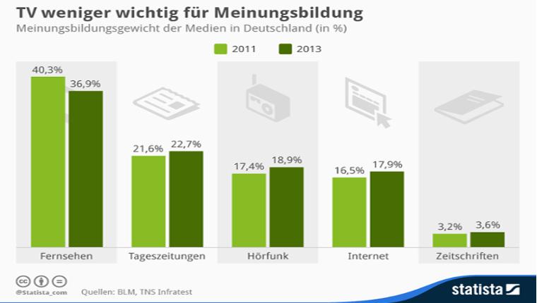 Artikel: Meinungsbildungsgewicht_der_Medien_in_Deutschland_Infografik_PR-Agentur_Bremen