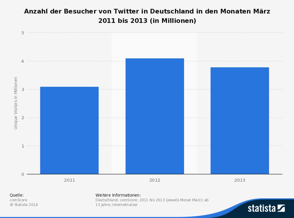 Anzahl der Besucher von Twitter in Deutschland in den Monaten März 2011 bis 2013 (in Millionen)