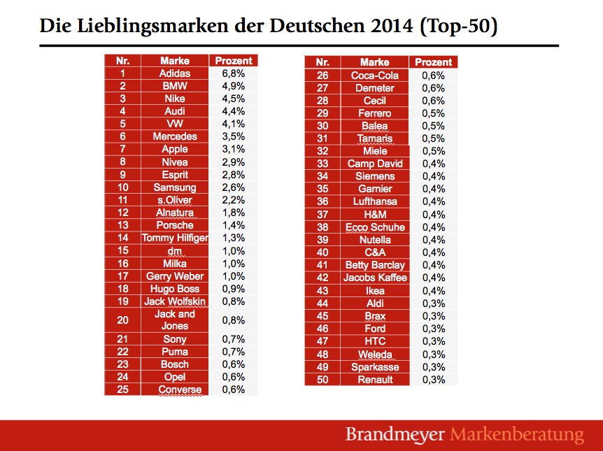 Top 50 deutsche Lieblingsmarken in 2014 - Brandmeyer-Studie