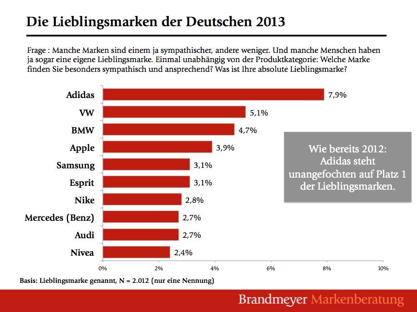 Deutsche Lieblingsmarken Top-10 2013 - Studie Brandmeyer