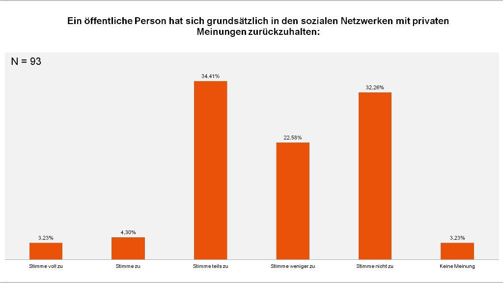 Artikel: Umfrage 2014 - Facebook und öffentliches Amt - PR-Blog aus Bremen