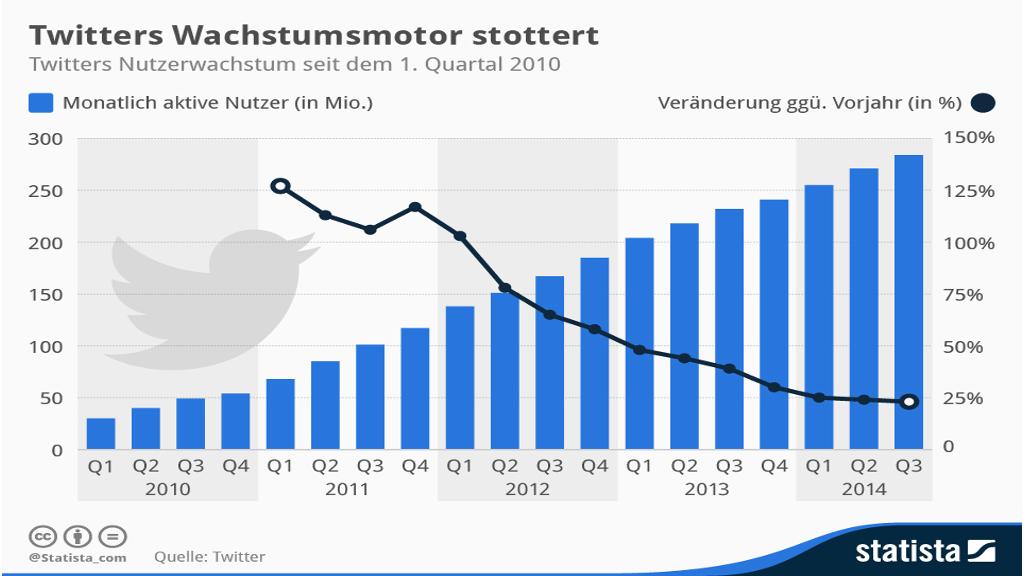 Artikel: Twitter wächst langsamer - Social Media aus Bremen