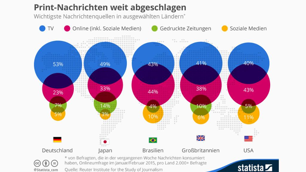 Artikel: Digital News Report 2015: Das Fernsehen ist demnach hierzulande weiterhin das wichtigste Informationsmedium., Quelle: statista.de