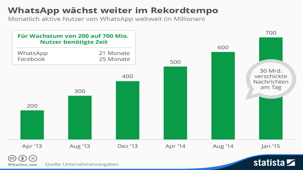 Artikel: Whatsapp mit starkem Wachstum - PR-Blog aus Bremen, Quelle: statista.de