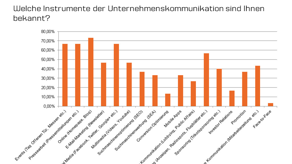 Grafik zeigt: Corporate Blogs sind wichtig für Unternehmen - PR-Blog aus Bremen