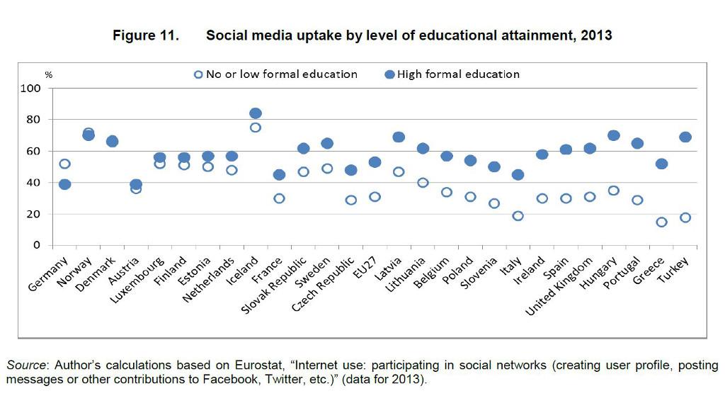 Artikel: Deutsche Social Media-Nutzer sind weniger gebildet - OECD-Studie