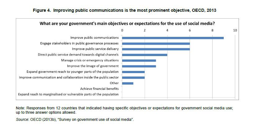 Ziele von Politik in den Social Media - OECD-Studie