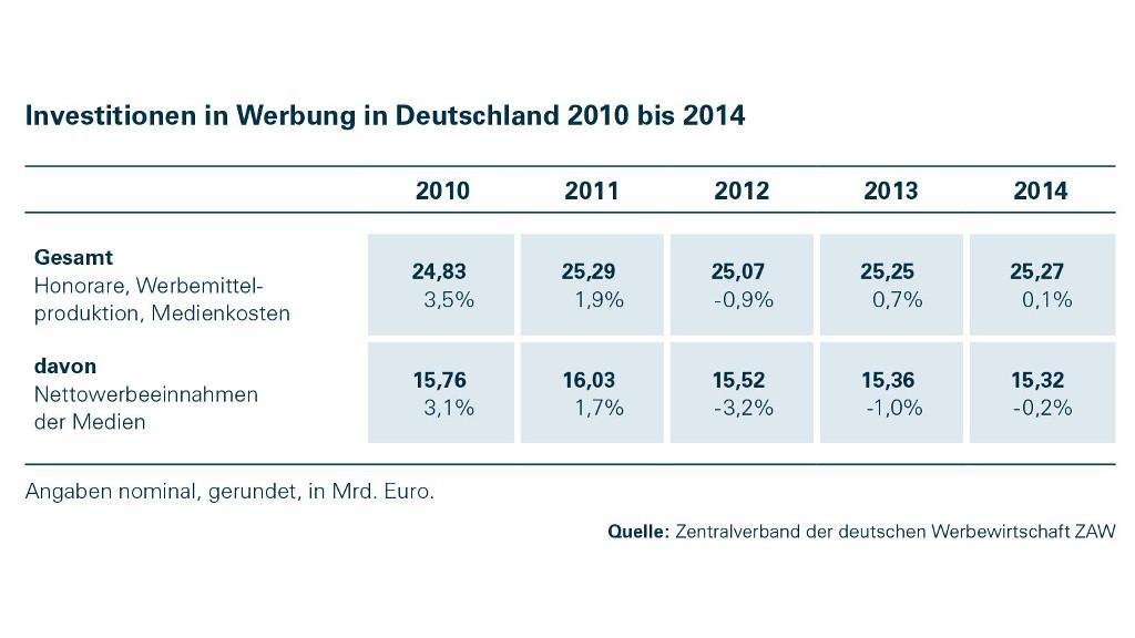 Artikel: Wirtschaft investiert auf stabilem Niveau in Werbung, Statistik 2010 - 2014, Quelle: Zentralverband der deutschen Werbewirtschaft ZAW e.V.