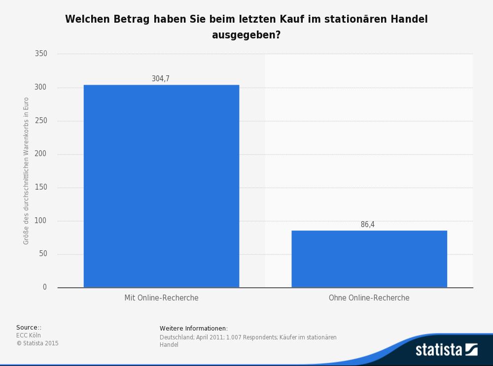 ROPO - Ausgaben beim Kauf mit und ohne Internet-Recherche. Quelle: statista.de