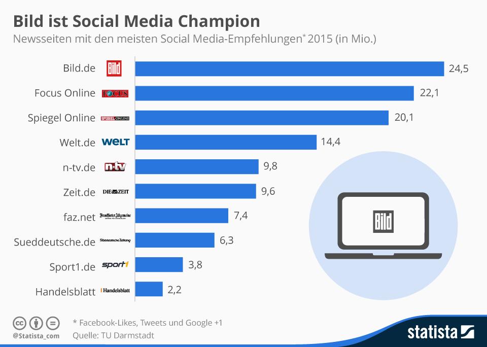 """Bild.de ist die Nummer 1 in den Social Media. Das zeigt die Studie """"Development of the Social Network Usage in Germany since 2012"""" der TU Darmstadt.  Auf Platz 2 und 3 folgen Focus online und Spiegel online"""